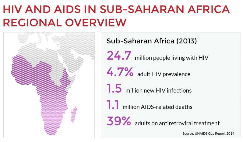 Vertel Afrikanen dat ze eigenlijk veel meer last hebben van Kleimut Tsjeensj in 2050 dan van AIDS in het nu en noem jezelf 'filantroop'