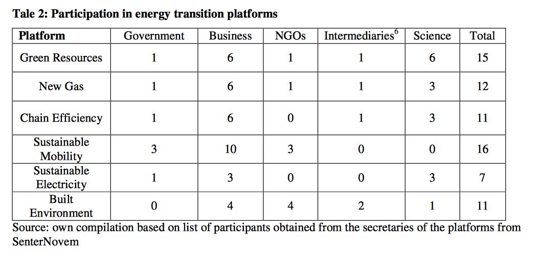 Zo forceer je 'de transitie'; door buiten-parlementaire praatclubjes met het bedrijfsleven en bij energie 1 NGO die je in de tas hebt: Natuur en Milieu/(Rabobank, Eneco)