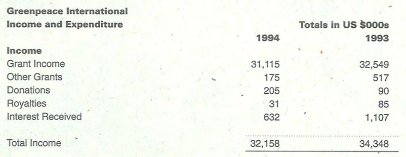 In 1994 de helft minder budget voor hoofdkantoor bij een veelvoud leden