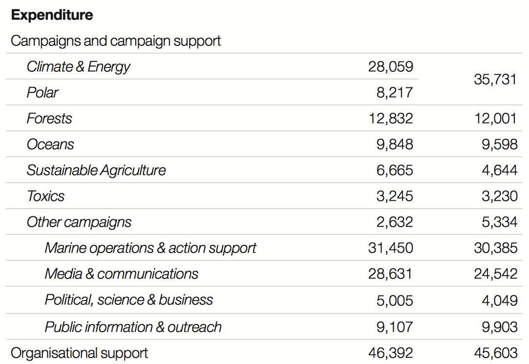 Fondsenwerving (kosten 107 miljoen) is voor Greenpeace belangrijker dan de bossen, de oceanen en het klimaat bijelkaar