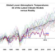 Spencer models versus reality temperatures