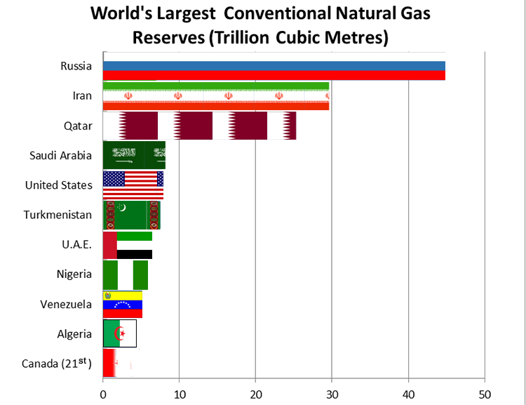 De grootste gasvoorraden liggen buiten de landen die deze voorraden het meeste nodig hebben