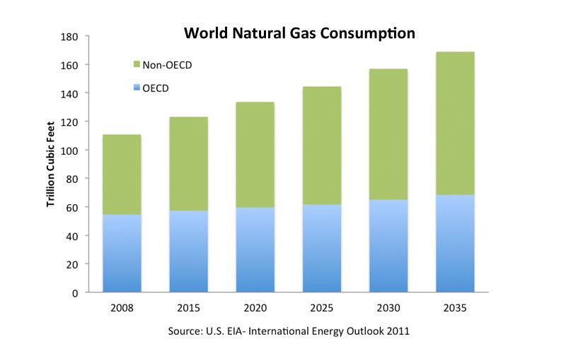 globalnaturalgasconsumption_large