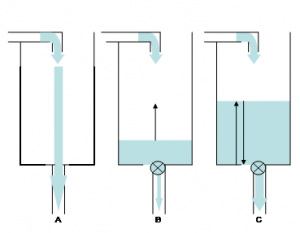 Hydrostatisch model