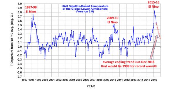 Het vorige warmste jaar was 1998: toen was het ook al zo lekker weer!