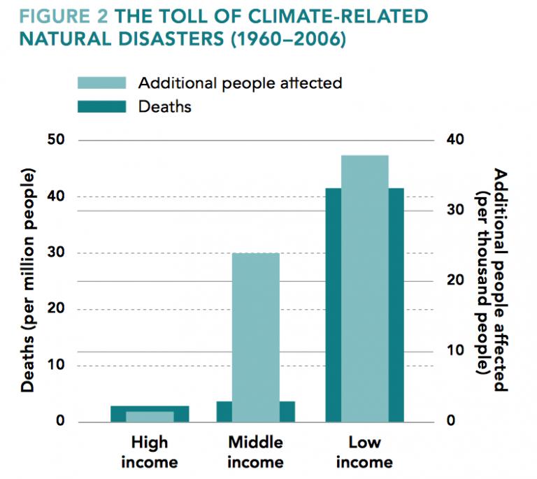 Uit rapport Wereldbank: uit verband rukken risico's om vervolgens jezelf op te dringen als klimaatgeldsluis