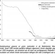De grafiek wekt de suggestie dat die 11500 voor de Waddenzee gold, terwijl Reijnders de gehele Delta bedoelde