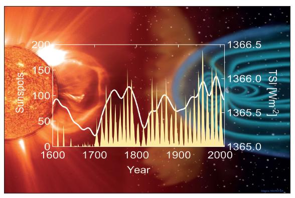 Kalte Sonne solar-forcing-img