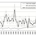 Uit de betreffende studie. Alleen de data tellen, en die zeggen genoeg. De visserij onttrekt vrijwel nooit meer garnalen (in dit geval boven 50 mm) dan er bij komen via natuurlijke aanwas