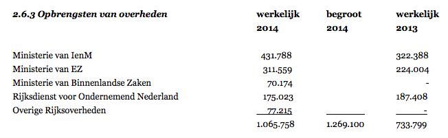 De Nederlandse Staat is de belangrijkste donateur van windturbine-lobbyist Natuur en Milieu, naast de Postcode Loterij (1,8 miljoen euro per jaar) de club heeft geen noemenswaardige achterban bij burgers
