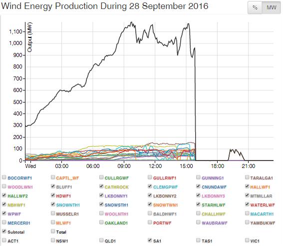 australia-wind-energy-production-sa-28-sep-16