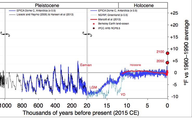 De rode lijn van Marcott et al 2013 toont een gestage afkoeling sinds Holocene Optimum, maar het blupje op het eind is een valse Hockeystick
