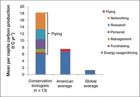 De levensstijl van klimaatactivisten in 1 beeld