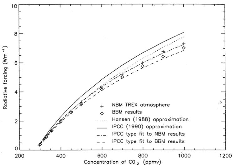 De radiative forcing gekoppeld aan delta CO2 Uit IPCC AR4 WG1 gebaseerd op Myre et al 1998