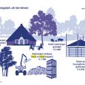 Sinds 2014 kapt Natuurmonumenten structureel meer bos om de houtopbrengst op te schroeven. In 2018 moet dat 3 miljoen euro opleveren