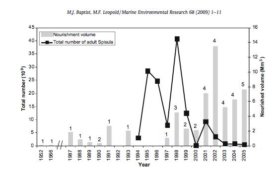 De Baptist-Leopold studie in 2009 reikt tot 2005