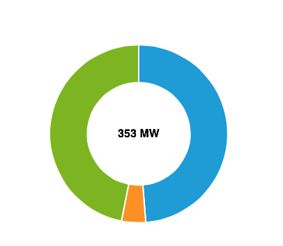 Op 23 november leverde ALLE 'groene'spul bij elkaar 100 MW minder vermogen dan 1 kleine kerncentrale