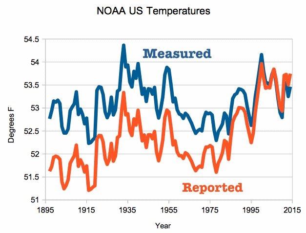 Metingen en gerapporteerde temperatuur na 'homogenisatie' in VS