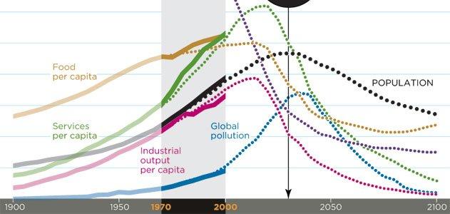 futurism-got-corn-graph-631-jpg__800x600_q85_crop