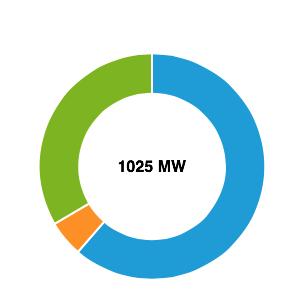 Blauw is de wind, ongeveer 700 MW als we het gunstig bekijken nu bij schrijven