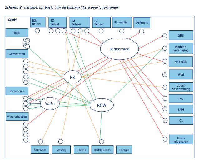 Alle connecties op een rij: evaluatierapport PRW 2014