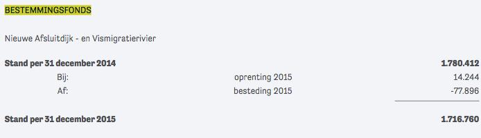 Waddenvereniging Jaarverslag 2015