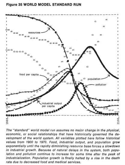 S.O.S= Same Old Shit. ROnd 2030 de ineenstorting bij Business as Usual zoals voorspeld in 1972