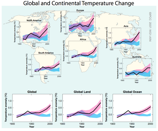 IPCC global and continental temperature Change2
