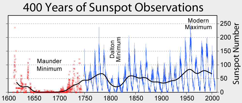 Maunder Minimum sunspot-activity