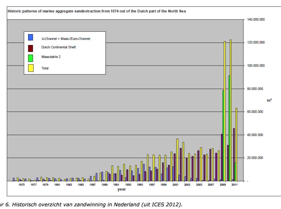 Nederland werd de grootste zand-mijnbouwer van de Noordzee. Bron: Monitoring Evaluatieprogramma Zandwinning 2014-2017