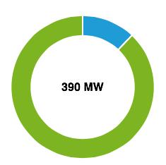 Alleen een beetje biogas, wind levert minder dan 2 procent van opgestelde vermogen bij schrijven