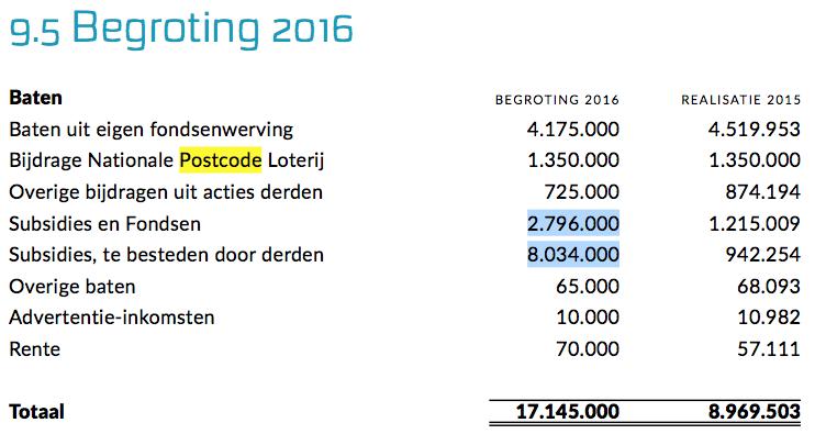 ELF miljoen euro belastinggeld voor ecofascistische propaganda, deels om uit te geven aan geestverwanten van andere Nederland-vijandige entiteiten