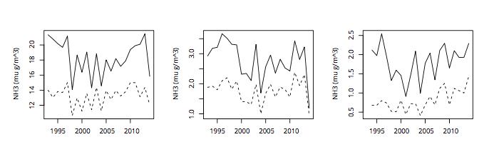 Spreiding van data: hier hoor je mediaan te gebruiken waar RIVM rekenkundig gemiddelde neemt
