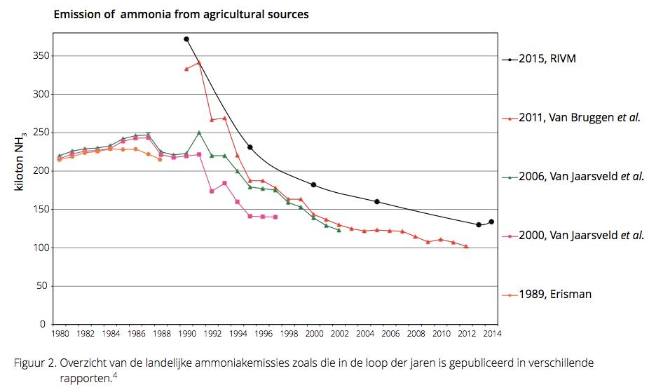 Plots in 2011 is de NH3-concentratie op de startdatum van beleid veel hoger dan deze was