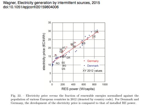 Om ons via de energierekening te kunnen uitzuigen. De landen met de meeste windmolens hebben de hoogste rekening