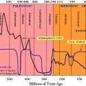 Temperature CO2 600miljoenjaarkopie