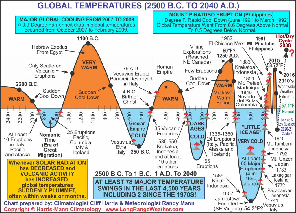 Temperatures global