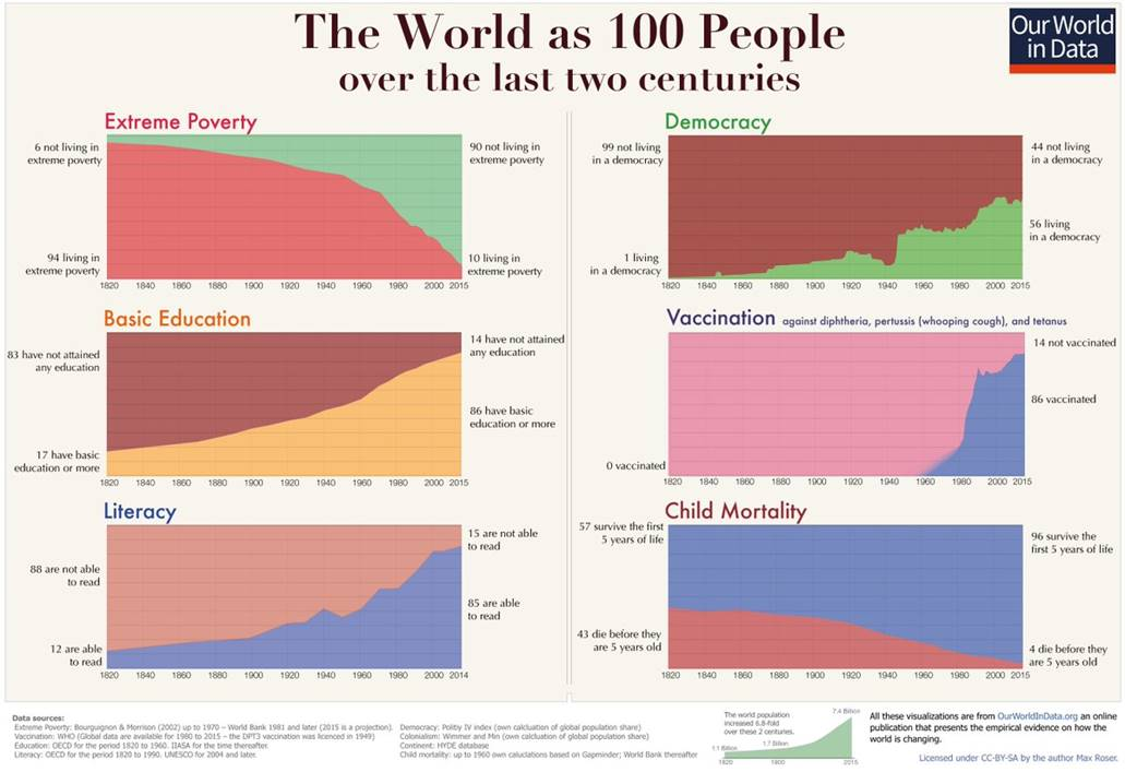 Terwijl de aarde opwarmde en de CO2-concentratie groeide: enkel maatschappelijke verbetering
