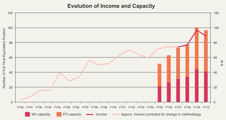 Groei inkomen WWF International (in Zwitserland) sinds 1990 van enkele miljoenen naar meer dan 100 miljoen. De totale WWF BV verdient nu 650 miljoen euro