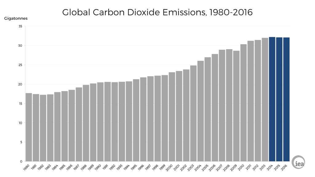 IEA GlobalCarbonEmissions2
