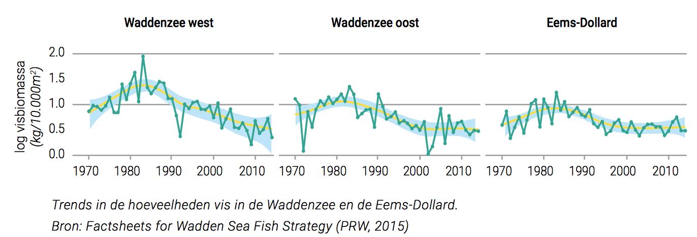 Door PRW (= milieuclubs + Rijkswaterstaat) gefabriceerde grafiek waarmee Sieben Poel fondsen werft voor beheerdoelen. Ze weigeren de onderliggende data te overhandigen