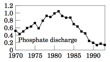 Zonder 1 keer fosfaat als OORZAAK te noemen terwijl je weet dat fosfaat-limitatie de boosdoener is op het Westelijke Wad