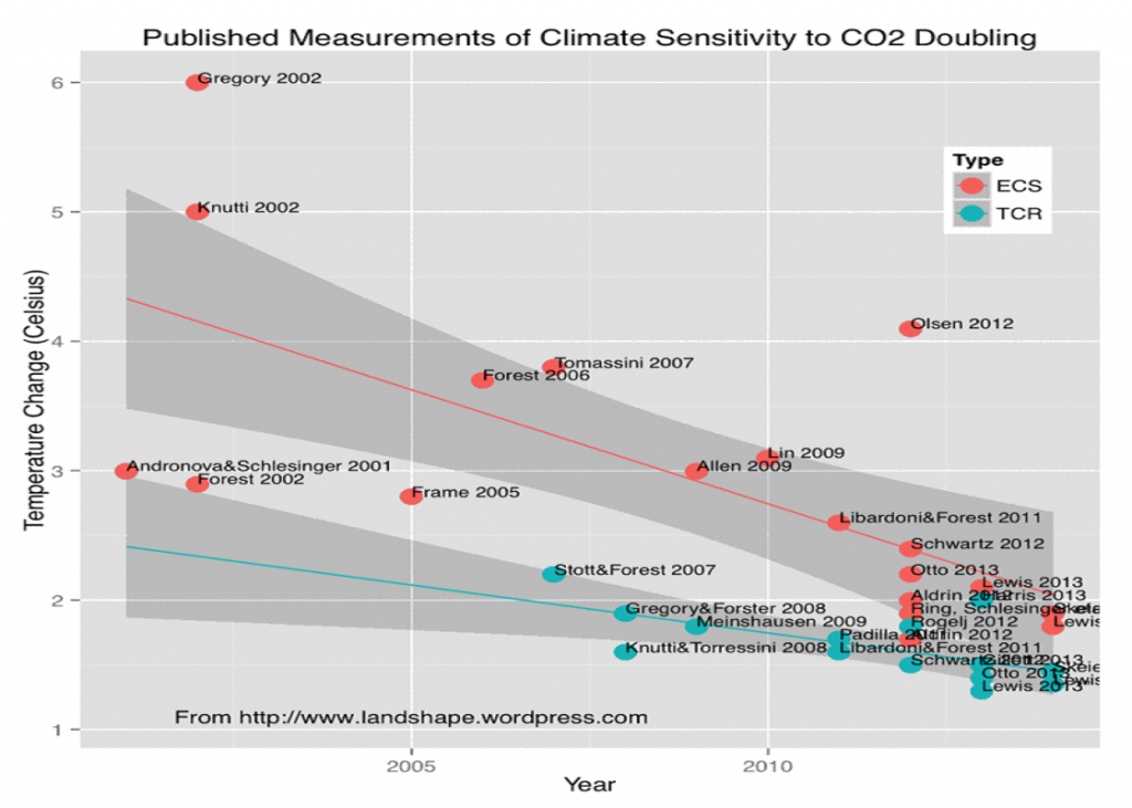 Climate sensitivity overview