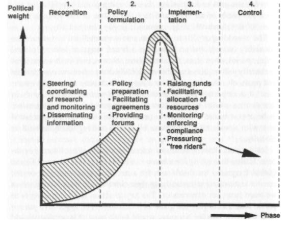Het schema dat Pieter Winsemius voor David Rockefeller publiceerde voor 'De Transitie'. De 'Controle'-fase zou rond 2012 zijn ingezet