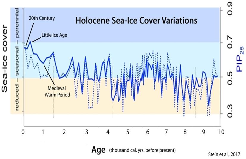 Arctic-Sea-Ice-Holocene-Stein-17